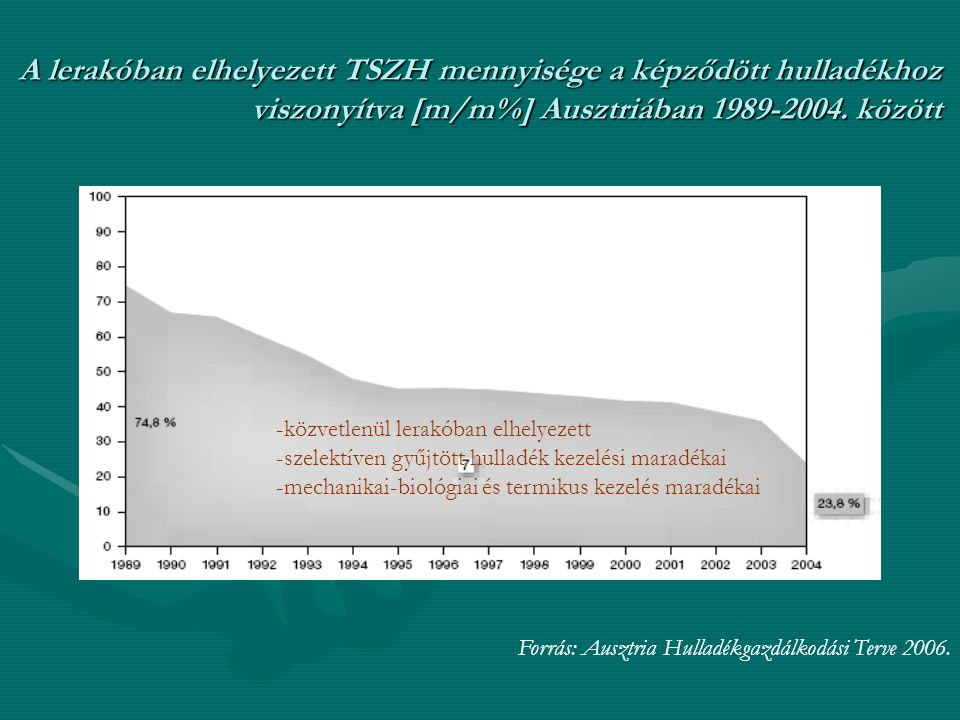 A lerakóban elhelyezett TSZH mennyisége a képződött hulladékhoz viszonyítva [m/m%] Ausztriában 1989-2004. között